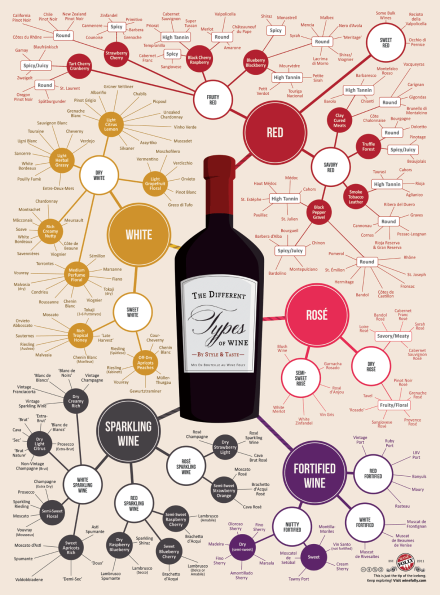 source: http://winefolly.com/review/different-types-of-wine/